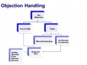 telesales course training materials spearhead training